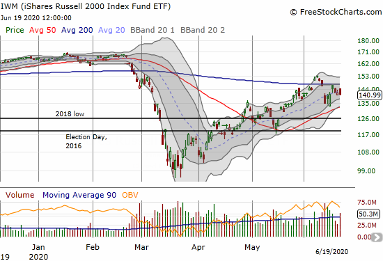 The iShares Russell 2000 Index Fund ETF (IWM) lost 0.5% and completed confirmed resistance at its 200DMA.