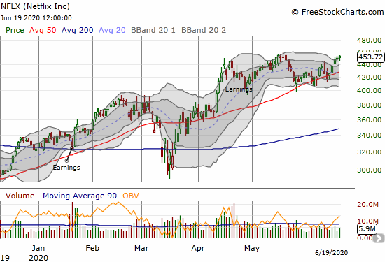 Netflix (NFLX) bounced off its 50DMA and closed the week right at its all-time high.