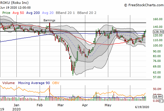 Roku (ROKU) gained 19% on the week as it pulled off another 200DMA breakout.