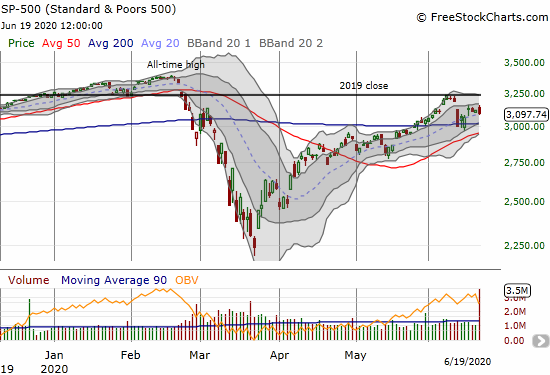 The S&P 500 (SPY) lost 0.6% as it pressed against its 20DMA.