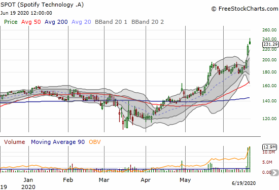 Spotify Technology (SPOT) faded sharply from an all-time intraday high but still gained 28% for the week.
