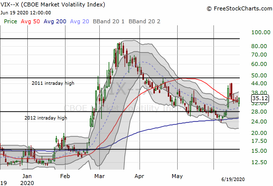 The volatility index (VIX) gained 6.7%.