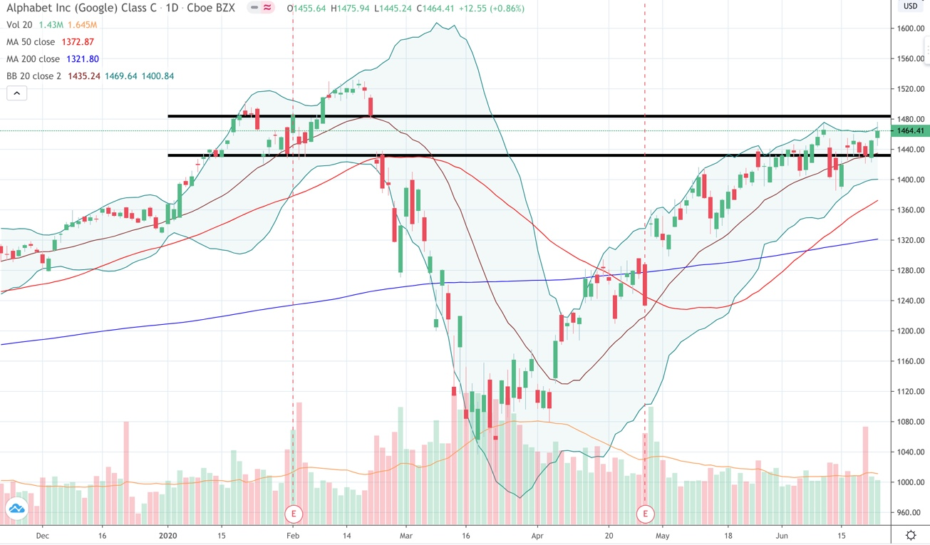 Alphabet (GOOG) gained 0.9% to get back to a challenge it made two weeks ago to February's gap down.