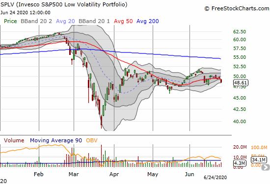 The Invesco SP500 Low Volatility Portfolio (SPLV) lost 1.9% on a fresh 50DMA breakdown.