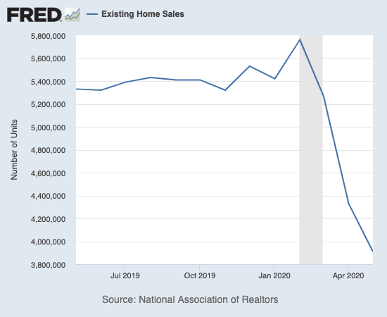 Existing home sales continued to slide in May to fresh multi-year lows.