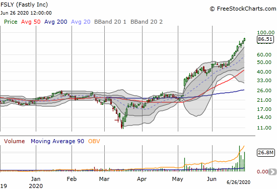 Fastly (FSLY) is on a 275% post-earnings run-up. Buyers have barely rested.