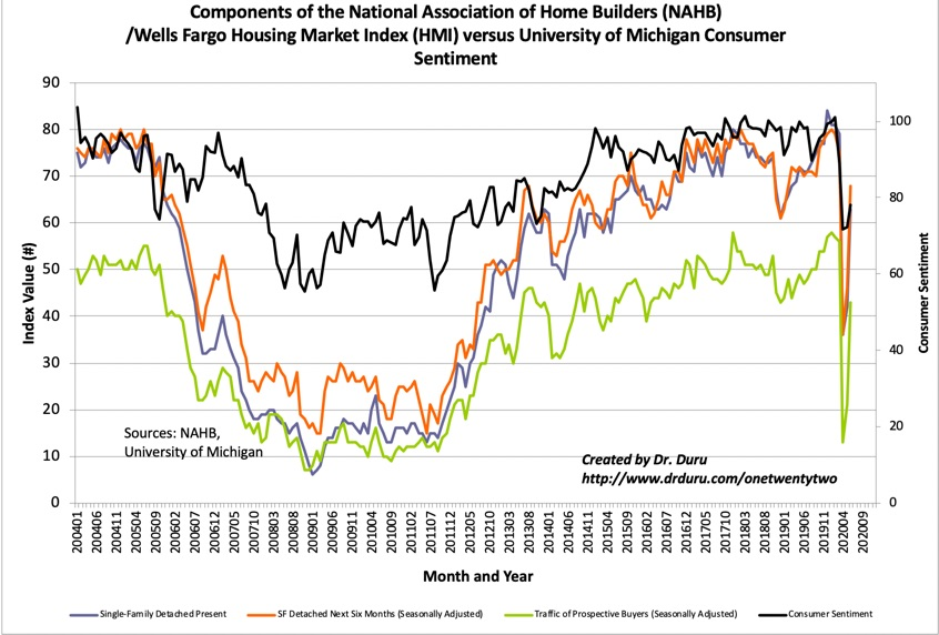All three components of the Housing Market Index (HMI) rebounded sharply in June.