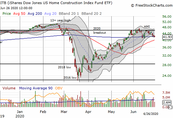 The iShares Dow Jones US Home Construction Index Fund (ITB) is struggling to hold onto a 200DMA breakout.