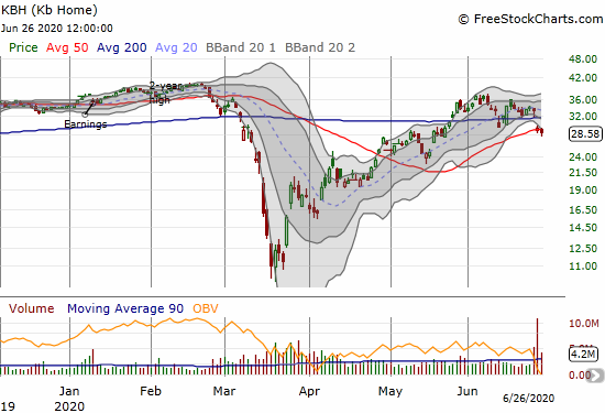 KB Home (KBH) lost 11.9% post-earnings and is now struggling to cling to 50DMA support.