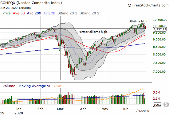The NASDAQ (COMPQX) lost 2.6% and closed below its 20DMA for the first time since April 3rd.