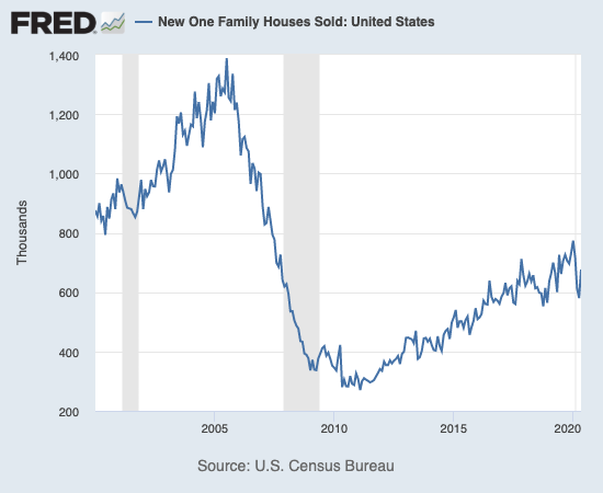 New single-family homes sales rebounded sharply in May.