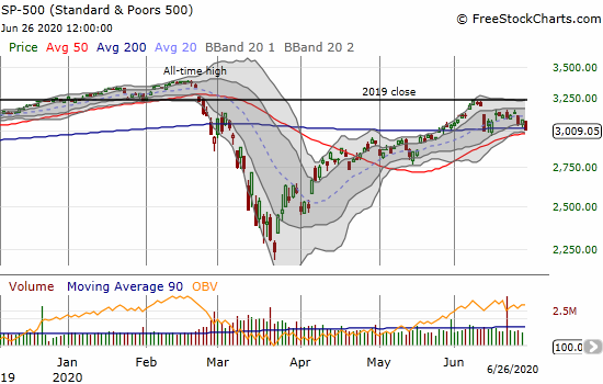 The S&P 500 (SPY) lost 2.4% and closed below its 200DMA.
