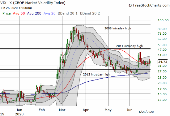 The volatility index (VIX) gained 7.8% as part of an extending consolidation.
