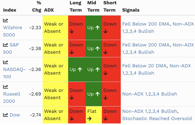 Friday's selling planted all 5 major indices in short-term downtrends - the NADSAQ was the last holdout.