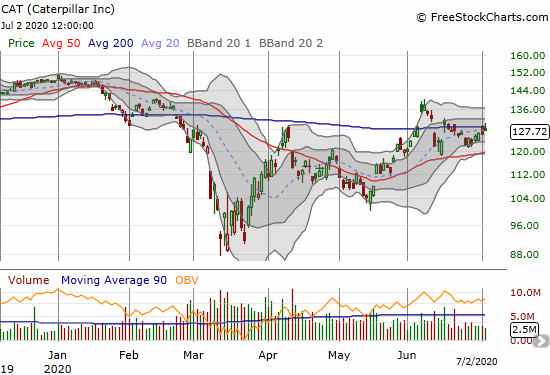 Caterpillar (CAT) gained 1.3% but failed to hold a 200DMA breakout.