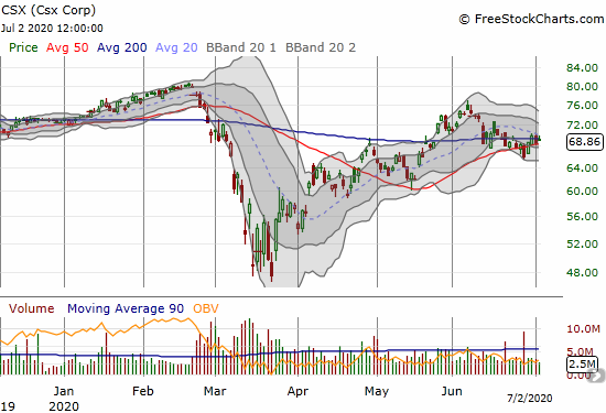Csx Corp (CSX) is pivoting around its 200DMA while clinging to 50DMA support.