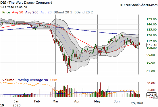 The Walt Disney Company (DIS) lost 0.7% as it continues a tentative 50DMA pivot.
