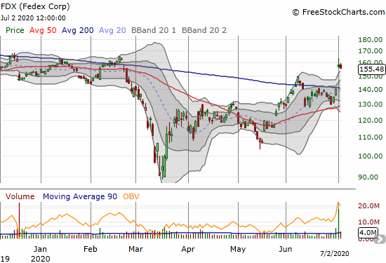 Fedex (FDX) continued a fade from a bullish post-earnings 200DMA breakout.