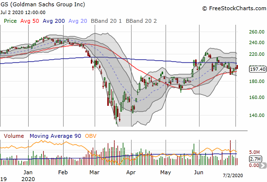 Goldman Sachs (GS) is stuck between 200DMA resistance and 50DMA support.