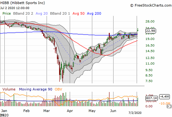 Hibbett Sports (HIBB) jumped 10.6% and broke out above its 1-month consolidation range which pivoted around its 200DMA.