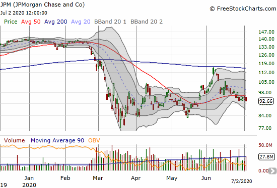 JPMorgan Chase and Co (JPM) lost 0.6% as it continues to churn below 50DMA resistance.