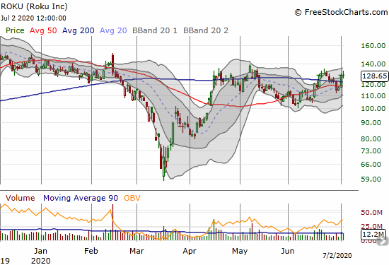 Roku (ROKU) is working on yet another 200DMA breakout.