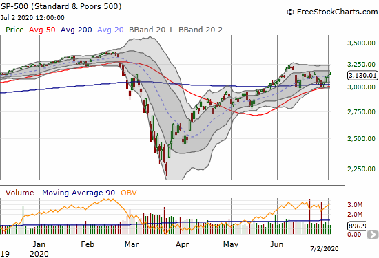 The S&P 500 (SPY) gained 0.5% after fading into a close right at recent resistance.