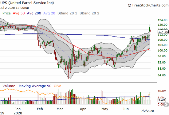 United Parcel Service (UPS) followed-through on its 200DMA breakout, but a big fade puts the move in doubt.