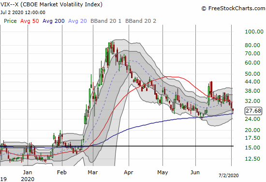 Volatility index (VIX) finally finished reversing the big jump on June 11th.