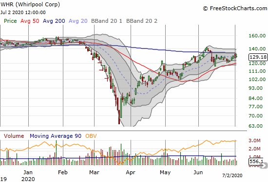 Whirlpool (WHR) has pivoted around its 20DMA for over three weeks as it churns below 200DMA resistance.