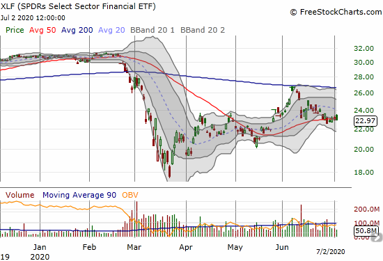 SPDRs Select Sector Financial (XLF) pivoted around its 50DMA all week.