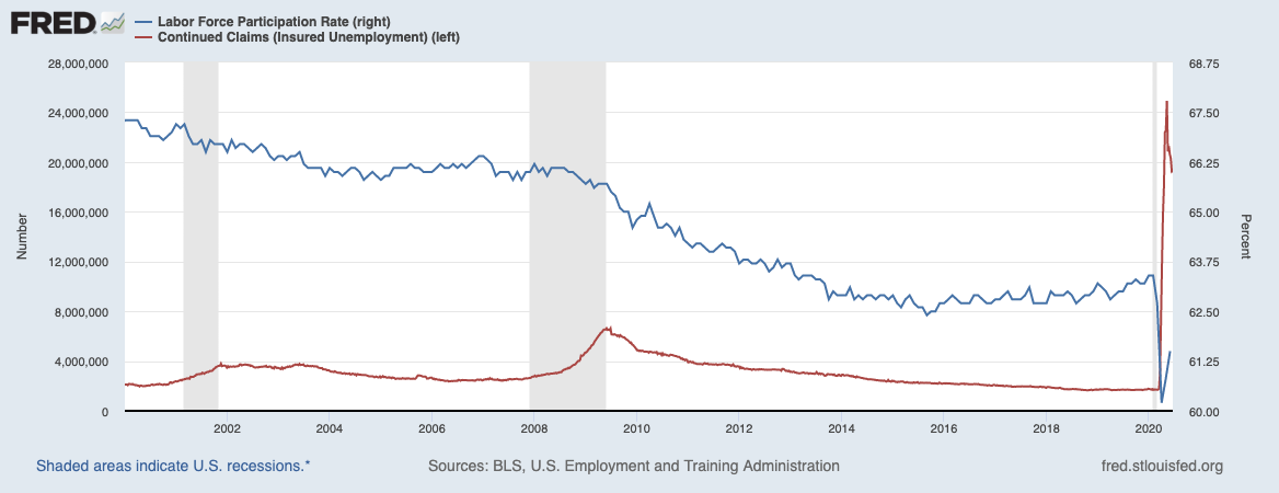 After historic changes, the labor force participation rate and continuing claims are starting notable recoveries.