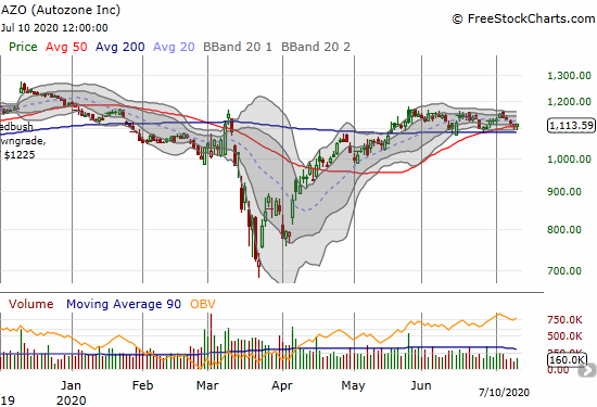 Autozone (AZO) has struggled to make progress since its 200DMA breakout almost 2 months ago.
