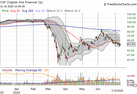 Capital One Financial (COF) gained 4.2% but is still in a downtrend since failing at 200DMA resistance in June.