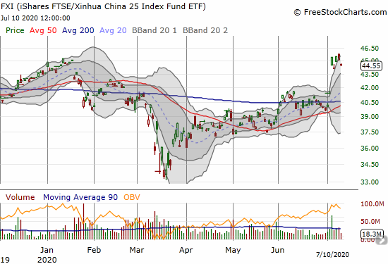 The iShares FTSE Xinhua China (FXI) lost 1.5% as it drops into a churn pattern following Monday's surge.