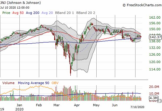 Johnson & Johnson closed flat as it levitates above 200DMA support.