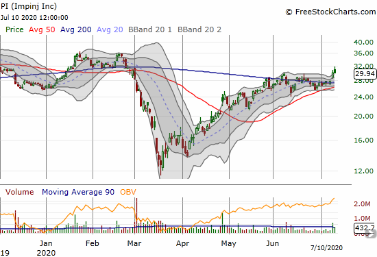 Impinj Inc (PI) faded to a flat close a day after confirming a 200DMA breakout.