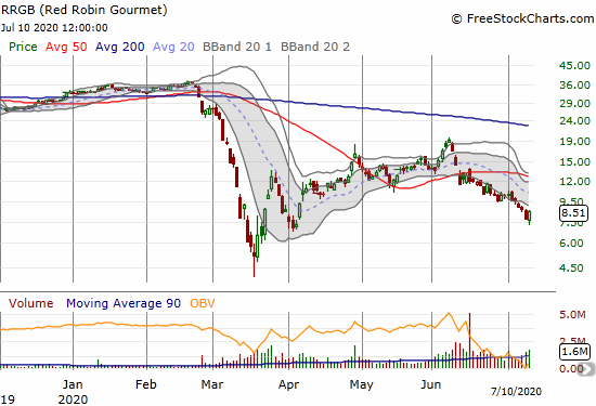 Red Robin Gourmet (RRGB) gained 8.6% on a rebound in the middle of a sharp downtrend post 50DMA breakdown.