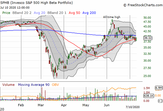 Invesco S&P 500 High Beta Portfolio (SPHB) gained 3.3% and recovered from a 50DMA breakdown.