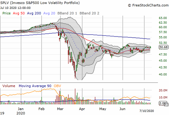 The Invesco SP500 Low Volatility Portfolio (SPLV) gained 0.9% in the middle of a 3-month holding pattern.