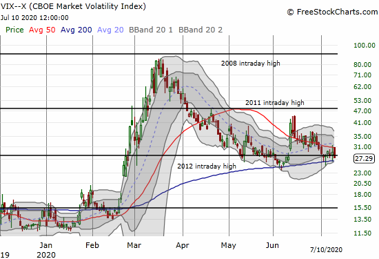 The volatility index (VIX) faded 6.7% as it struggles to hold on to recent support.