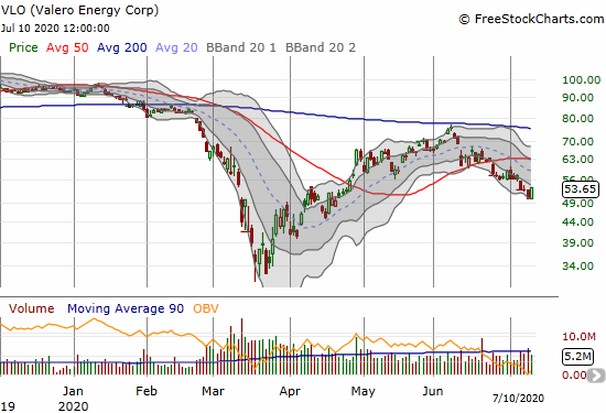 Valero Energy Corp (VLO) rebounded 6.8% but remains in a downtrend since failing at 200DMA resistance