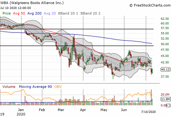 Walgreens Boots Alliance (WBA) lost 7.8% post-earnings and is struggling to hold onto support at its 7 1/2 year low.