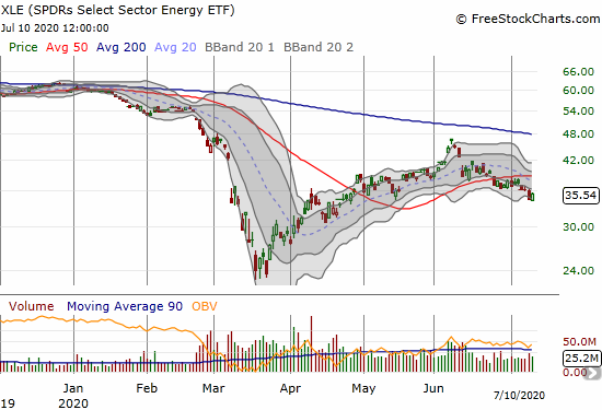 SPDRs Select Sector Energy (XLE) rebounded 3.2%, but it already confirmed a 50DMA breakdown.