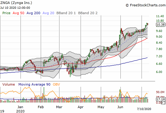 The latest breakout for Zynga (ZNGA) is a bullish follow-through on the May 29th breakout.