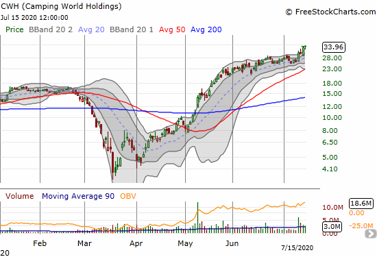Camping World Holdings (CWH) hit a 26-month high on a 1.9% gain.