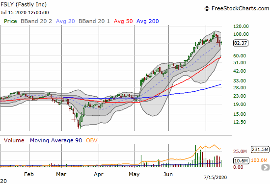 Fastly (FSLY) has pivoted wildly around its 20DMA after a precipitous fall from all-time highs.