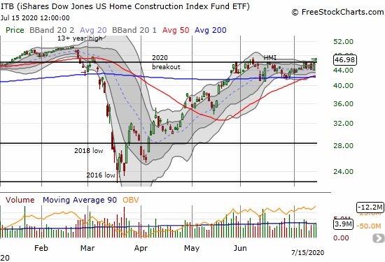The iShares U.S. Home Construction ETF (ITB) broke out to a 4-month high on a 2.4% gain.