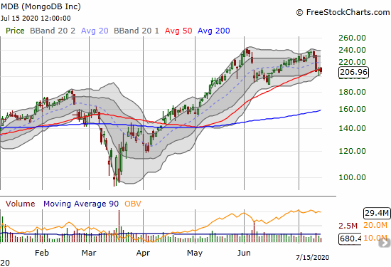 MongoDB (MDB) lost 1.4% while trying to hold onto 50DMA support.