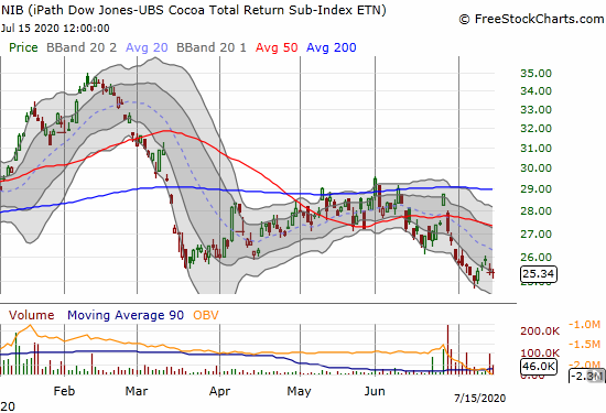 The iPath Dow Jones UBS Cocoa Total Return Sub Index ETN (NIB) is scraping just above 11-month lows.